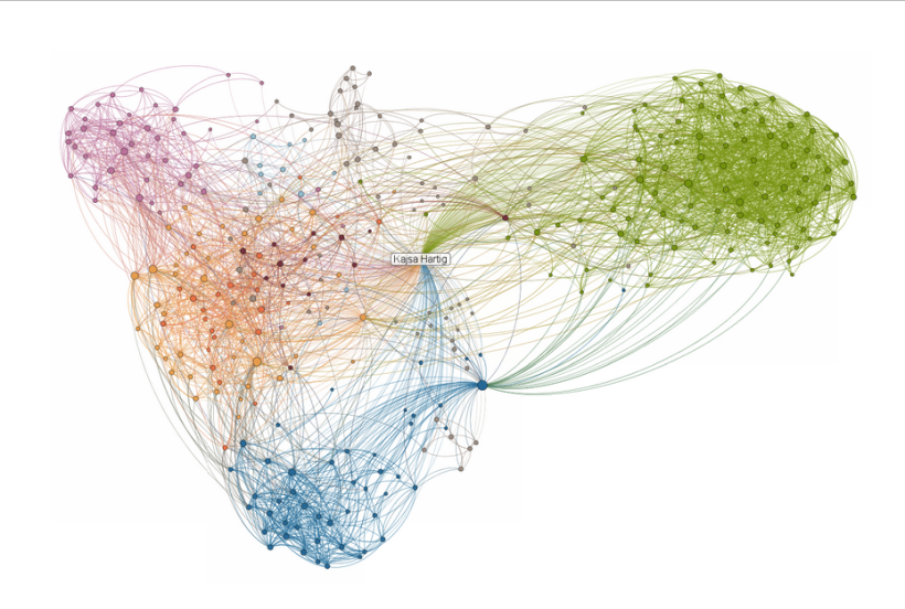 "My LinkedIn network, showing ""tribes"". Imaginge visualizing all the tribes in your target groups, and actually presenting content in a relevant proper way to each tribe."