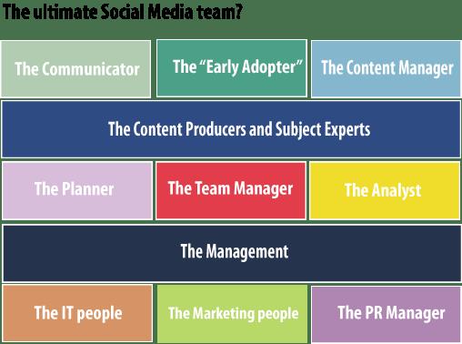 The Social Media Team